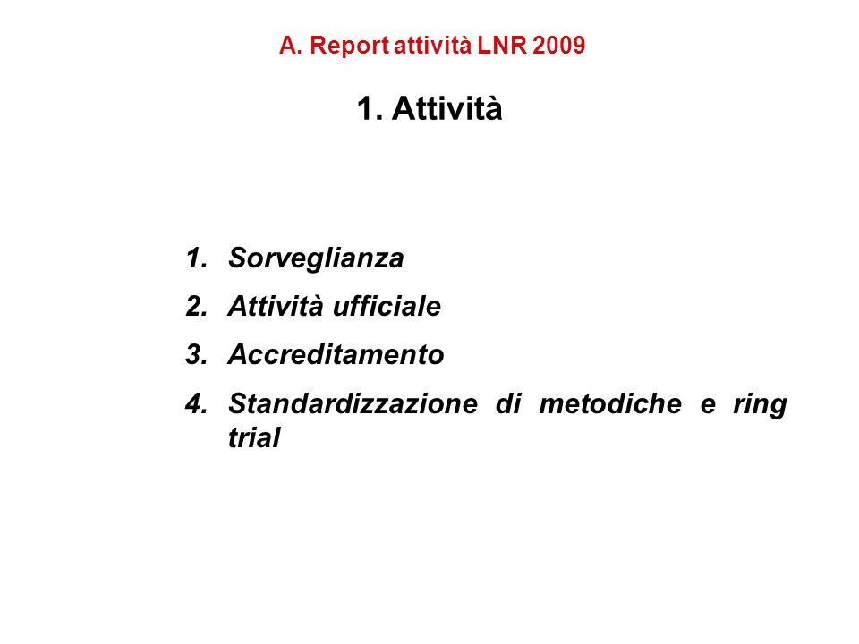 1.Sorveglianza 2.Attività ufficiale 3.Accreditamento 4.Standardizzazione di metodiche e ring trial A.