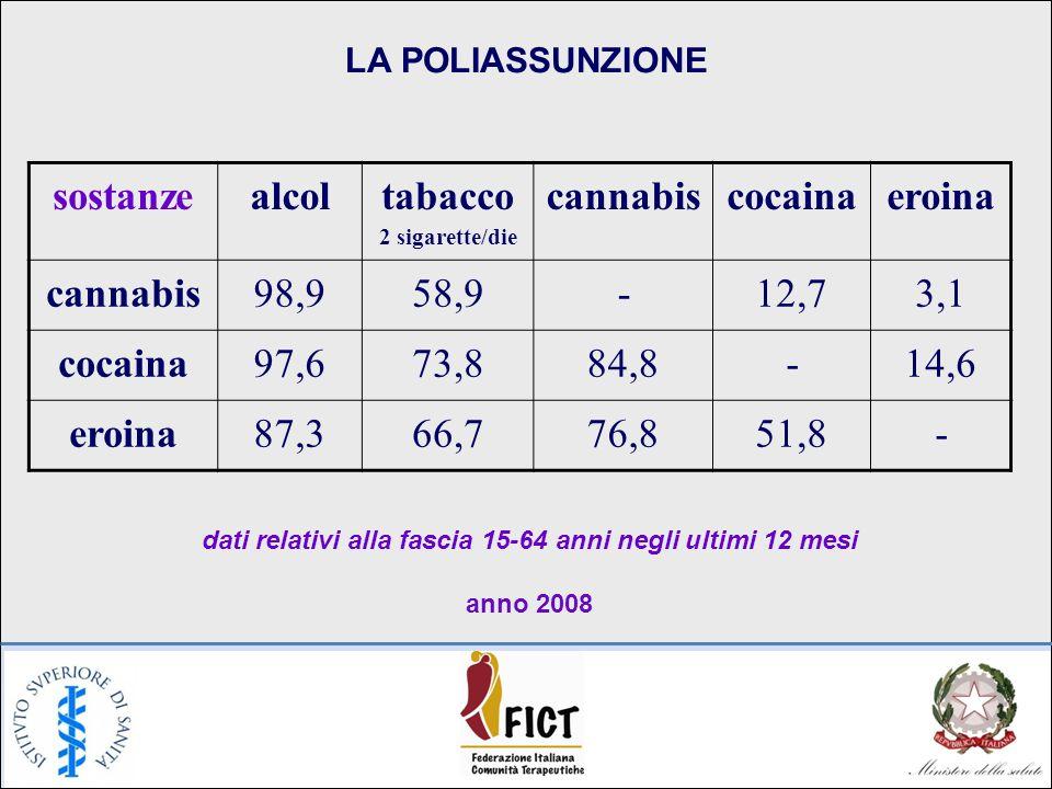 LA POLIASSUNZIONE sostanzealcoltabacco 2 sigarette/die cannabiscocainaeroina cannabis98,958,9-12,73,1 cocaina97,673,884,8-14,6 eroina87,366,776,851,8- dati relativi alla fascia 15-64 anni negli ultimi 12 mesi anno 2008