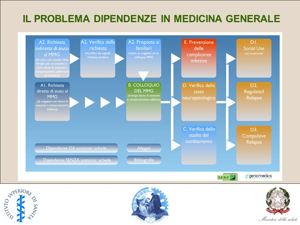 IL PROBLEMA DIPENDENZE IN MEDICINA GENERALE