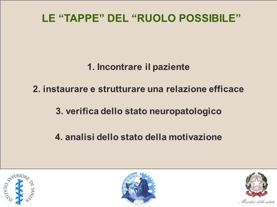 LE TAPPE DEL RUOLO POSSIBILE 1. Incontrare il paziente 2. instaurare e strutturare una relazione efficace 3. verifica dello stato neuropatologico 4. a