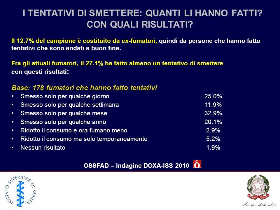 I TENTATIVI DI SMETTERE: QUANTI LI HANNO FATTI? CON QUALI RISULTATI? OSSFAD – Indagine DOXA-ISS 2010 Il 12.7% del campione è costituito da ex-fumatori