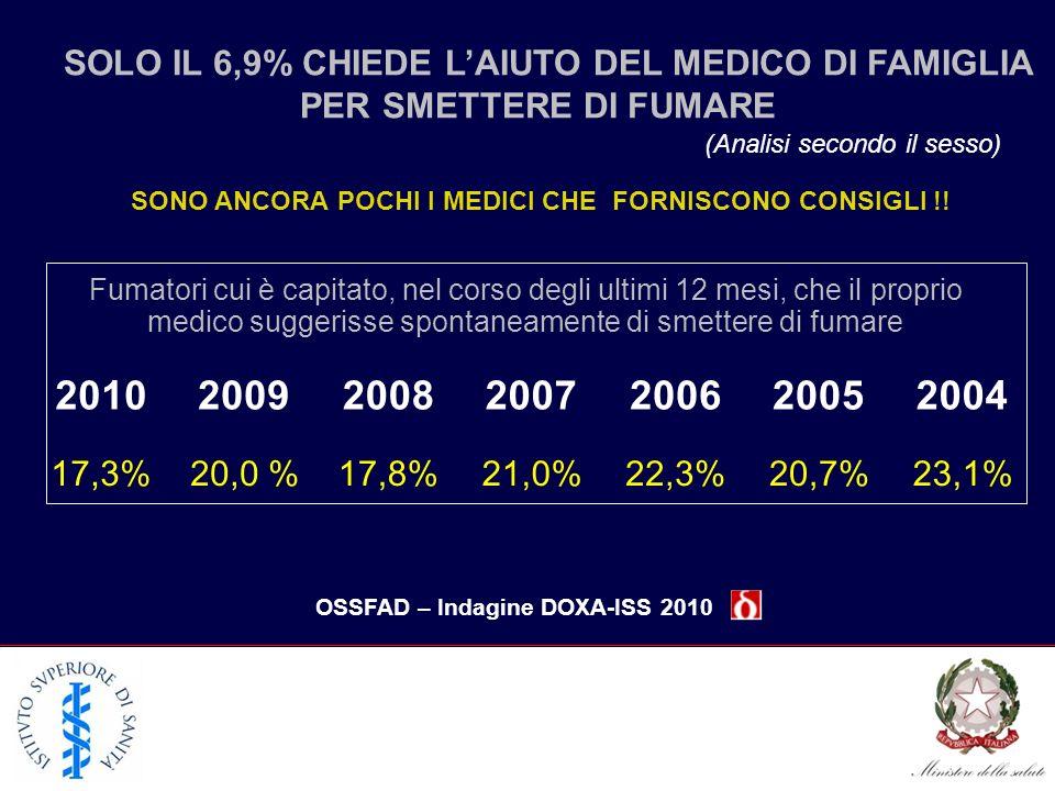 SOLO IL 6,9% CHIEDE LAIUTO DEL MEDICO DI FAMIGLIA PER SMETTERE DI FUMARE (Analisi secondo il sesso) OSSFAD – Indagine DOXA-ISS 2010 SONO ANCORA POCHI