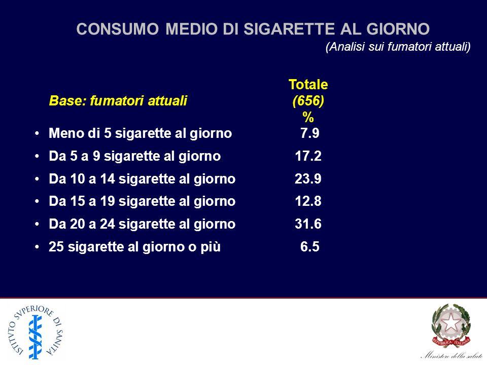 CONSUMO MEDIO DI SIGARETTE AL GIORNO (Analisi sui fumatori attuali) Totale Base: fumatori attuali (656) % Meno di 5 sigarette al giorno 7.9 Da 5 a 9 s