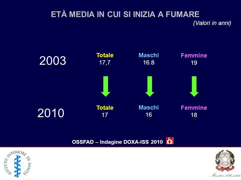 ETÀ MEDIA IN CUI SI INIZIA A FUMARE (Valori in anni) OSSFAD – Indagine DOXA-ISS 2010 2003 2010 Totale 17,7 Totale 17 Maschi 16.8 Maschi 16 Femmine 19