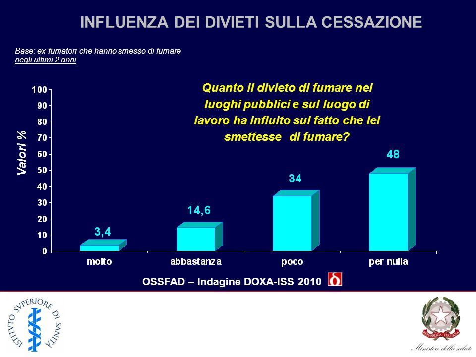 INFLUENZA DEI DIVIETI SULLA CESSAZIONE OSSFAD – Indagine DOXA-ISS 2010 Base: ex-fumatori che hanno smesso di fumare negli ultimi 2 anni Quanto il divi