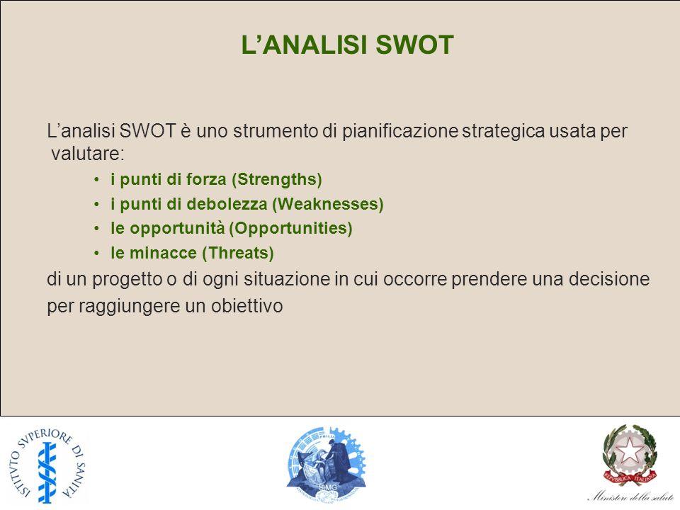 LANALISI SWOT Lanalisi SWOT è uno strumento di pianificazione strategica usata per valutare: i punti di forza (Strengths) i punti di debolezza (Weaknesses) le opportunità (Opportunities) le minacce (Threats) di un progetto o di ogni situazione in cui occorre prendere una decisione per raggiungere un obiettivo