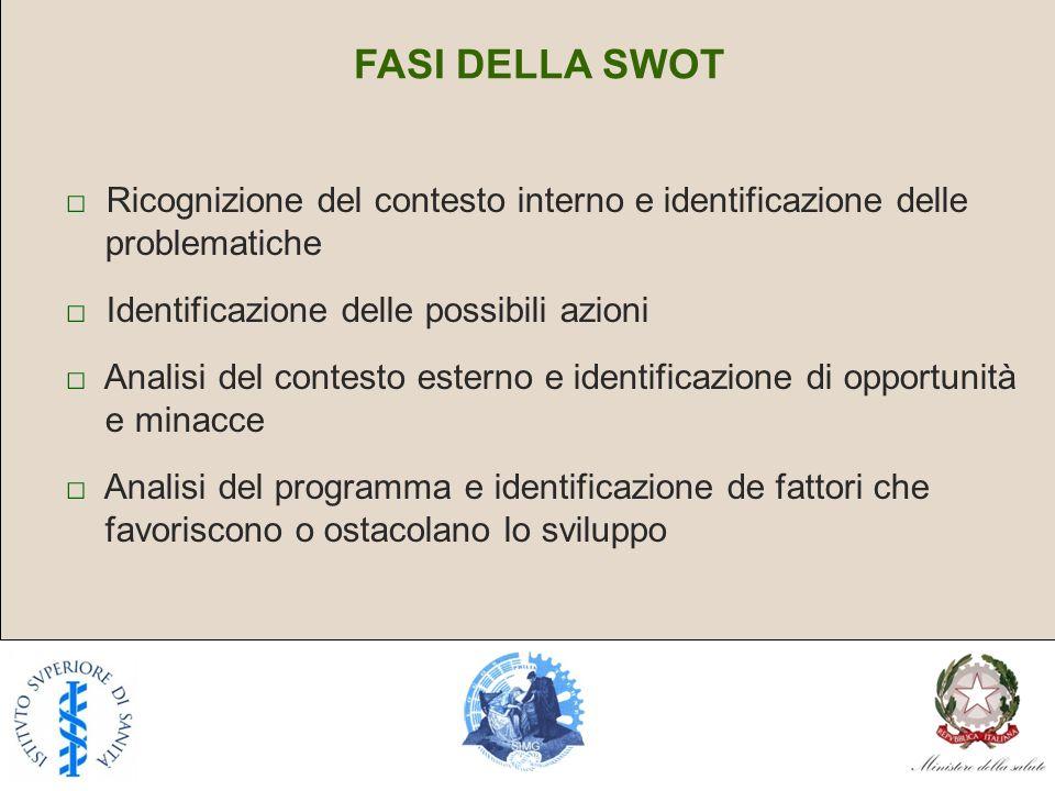 FASI DELLA SWOT Ricognizione del contesto interno e identificazione delle problematiche Identificazione delle possibili azioni Analisi del contesto es