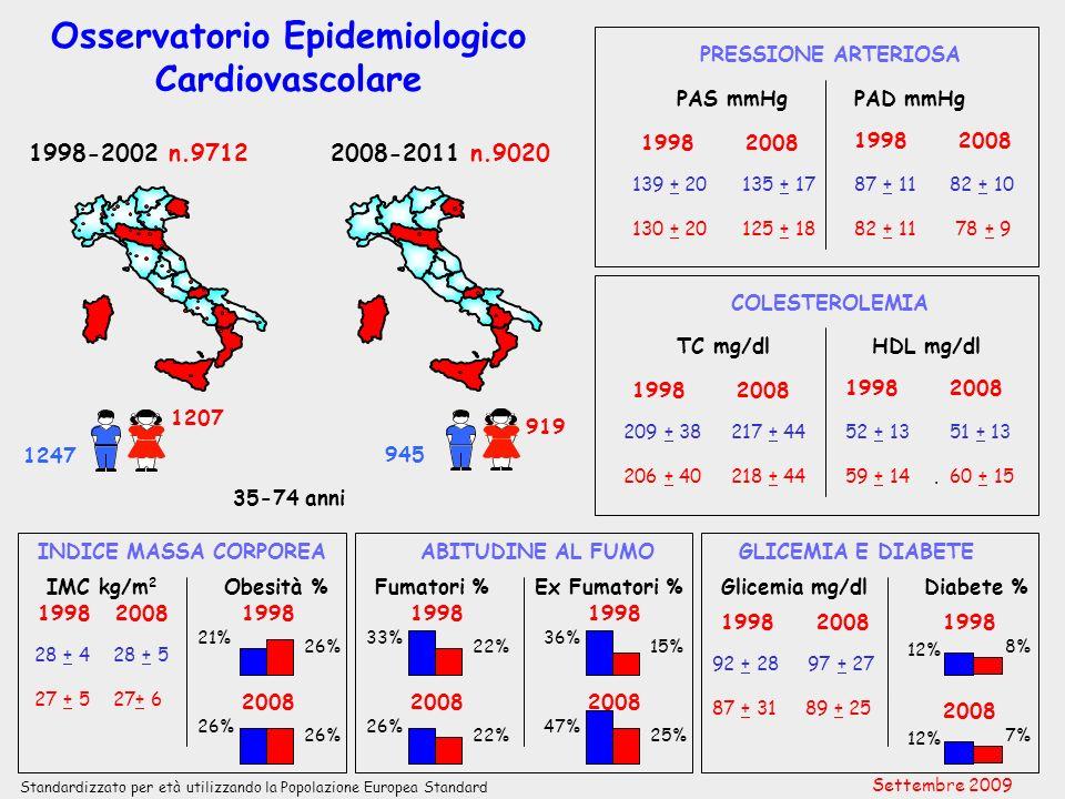 OEC – IMC, Obesità IMC, kg/m 2 Obesità, % 1998200819982008 Friuli VG 28±427±42125 27±625±52416 Emilia Romagna 27±4 2419 27±527±61925 Molise 28±428±52330 27±5 2922 Basilicata 27±429±51635 28±629±63938 I-OEC: 1998-2002 II-OEC: 2008-2011 35-74 anni IMC, kg/m 2 Obesità, % 1998200819982008 Sardegna 26±428±41530 26±528±61632 Sicilia 28±428±52031 27±528±62729 Calabria 28±428±52225 28±529±63436 Settembre 2009