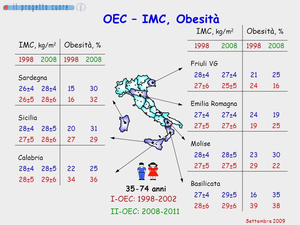 OEC – IMC, Obesità IMC, kg/m 2 Obesità, % 1998200819982008 Friuli VG 28±427±42125 27±625±52416 Emilia Romagna 27±4 2419 27±527±61925 Molise 28±428±523