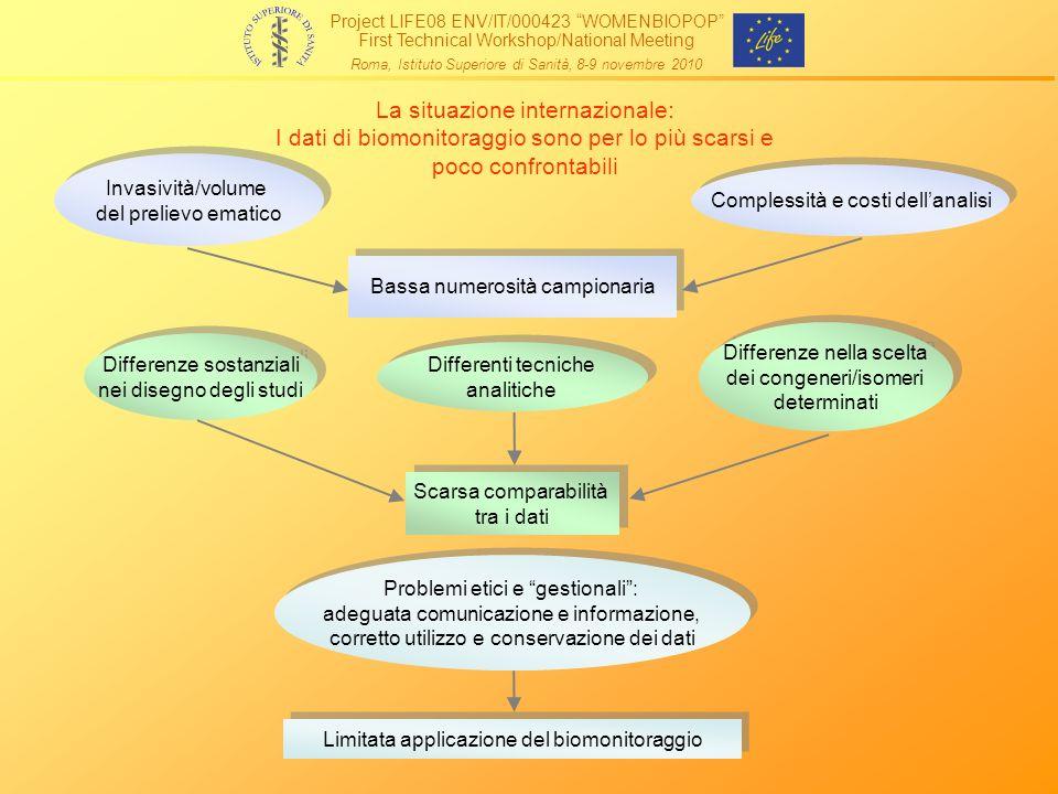 La situazione internazionale: I dati di biomonitoraggio sono per lo più scarsi e poco confrontabili Invasività/volume del prelievo ematico Invasività/
