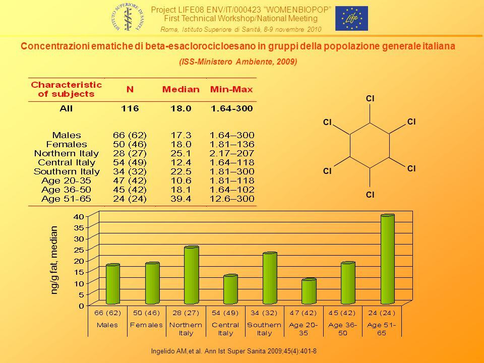 ng/g fat, median Cl Concentrazioni ematiche di beta-esaclorocicloesano in gruppi della popolazione generale italiana (ISS-Ministero Ambiente, 2009) In