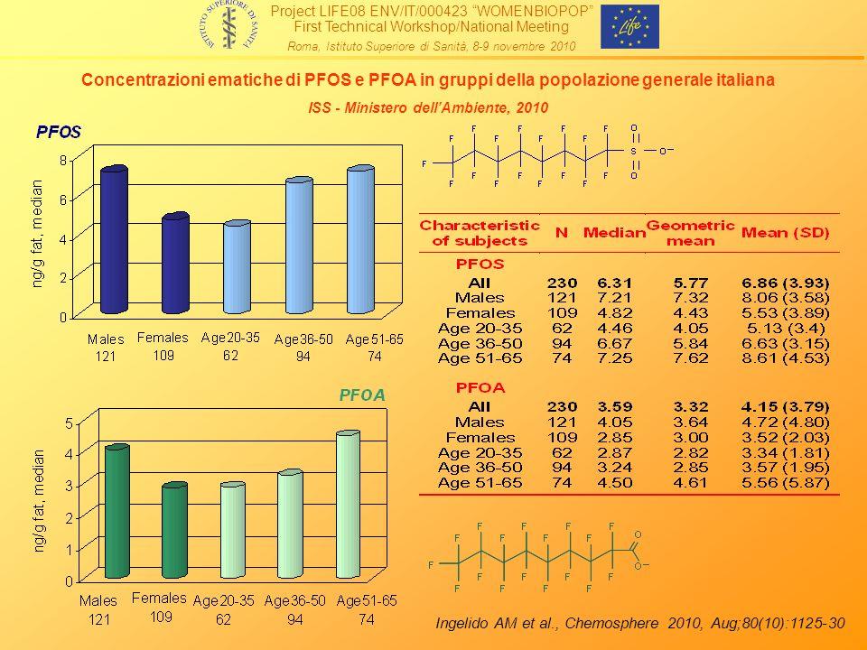 Concentrazioni ematiche di PFOS e PFOA in gruppi della popolazione generale italiana ISS - Ministero dellAmbiente, 2010 Ingelido AM et al., Chemospher