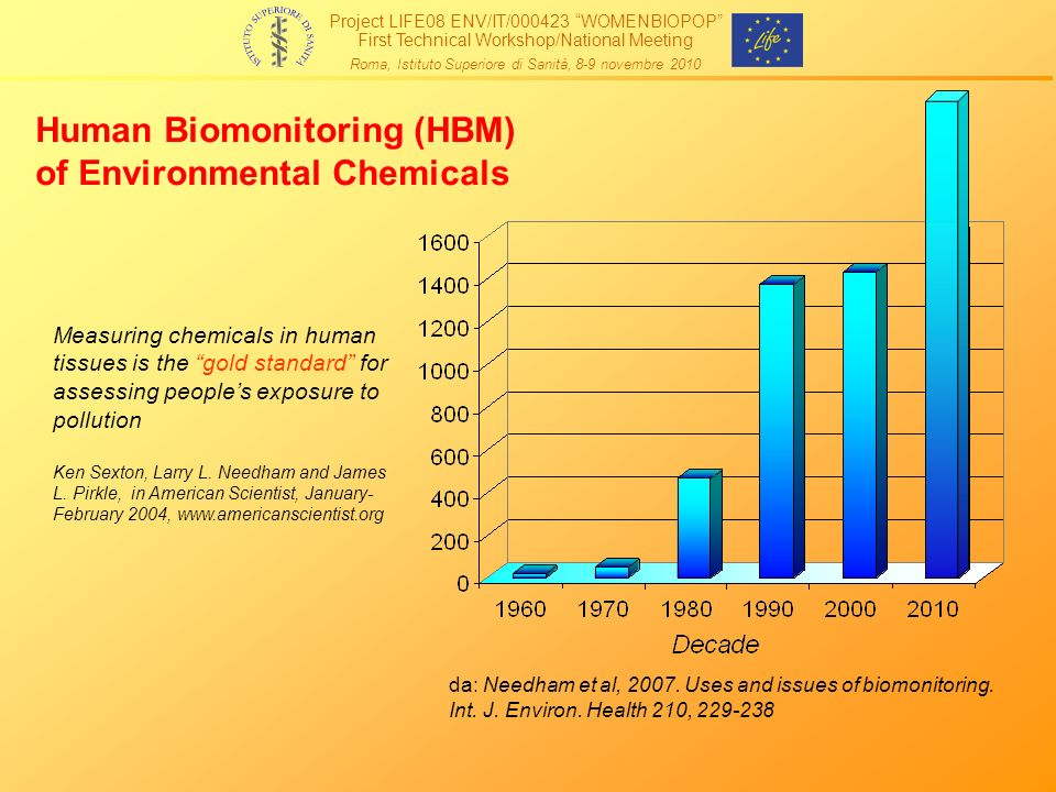 da: Needham et al, 2007.Uses and issues of biomonitoring.