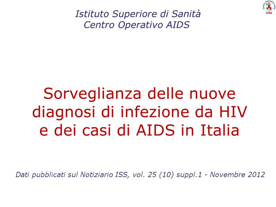 Sorveglianza delle nuove diagnosi di infezione da HIV e dei casi di AIDS in Italia Istituto Superiore di Sanità Centro Operativo AIDS Dati pubblicati