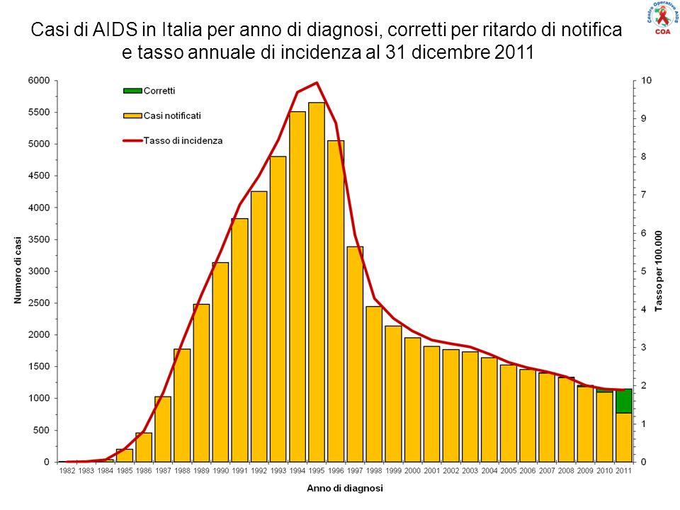 Casi di AIDS in Italia per anno di diagnosi, corretti per ritardo di notifica e tasso annuale di incidenza al 31 dicembre 2011