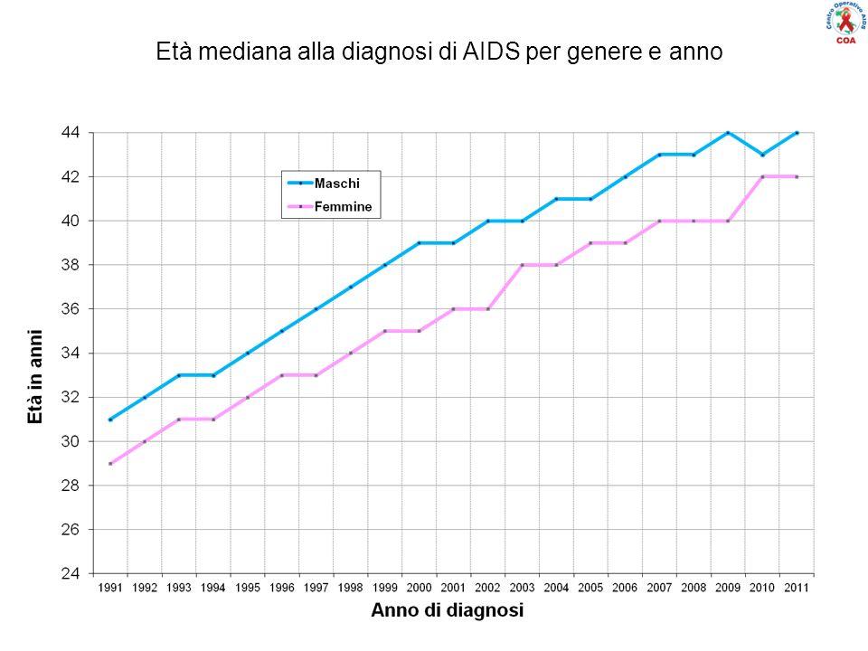 Età mediana alla diagnosi di AIDS per genere e anno
