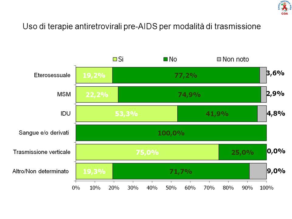 Uso di terapie antiretrovirali pre-AIDS per modalità di trasmissione