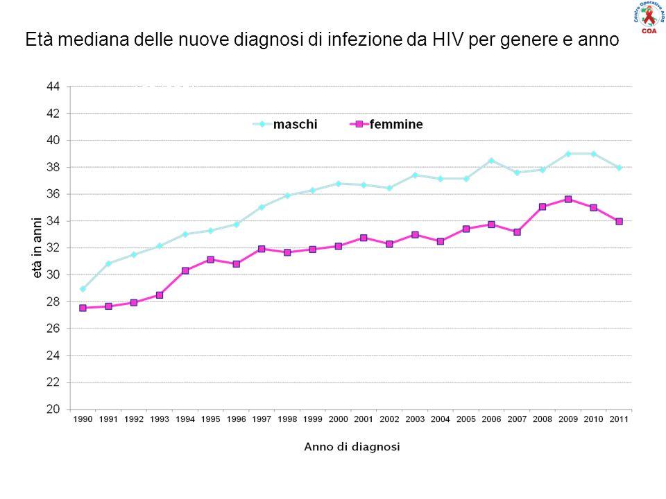 Età mediana delle nuove diagnosi di infezione da HIV per genere e anno