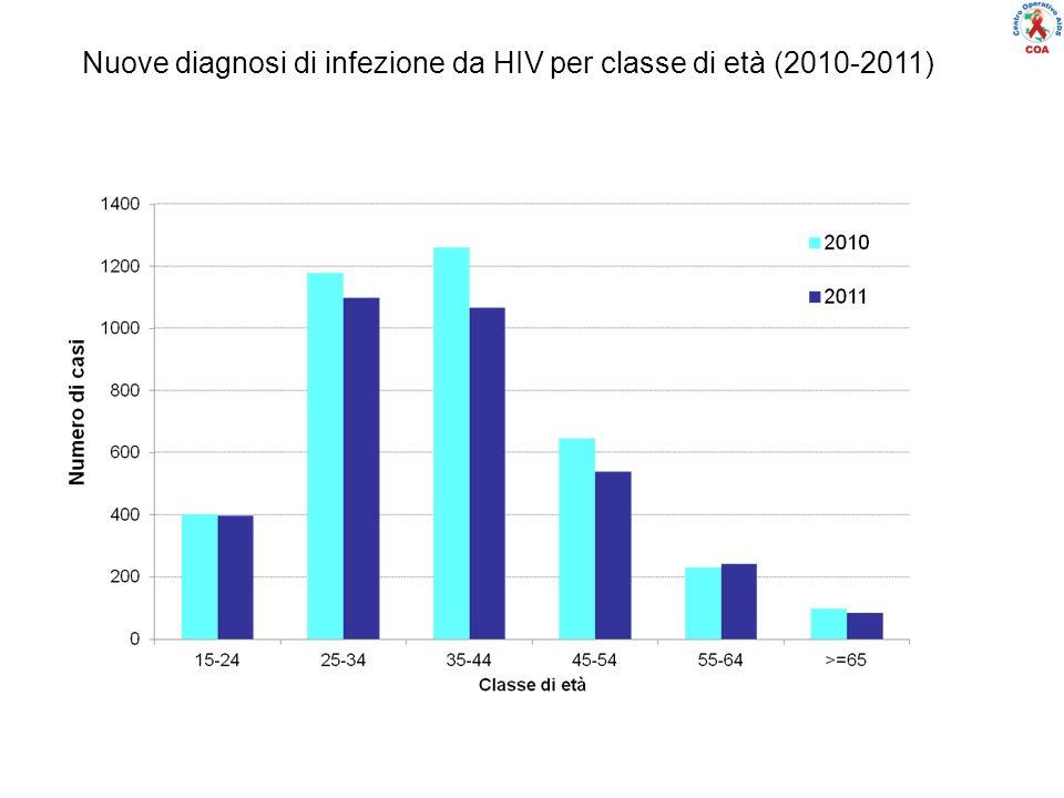 Distribuzione percentuale delle nuove diagnosi di infezione da HIV, per modalità di trasmissione e anno di diagnosi