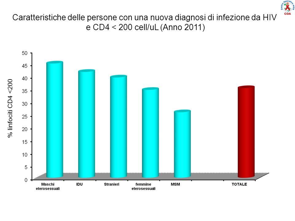 % linfociti CD4 <200 Caratteristiche delle persone con una nuova diagnosi di infezione da HIV e CD4 < 200 cell/uL (Anno 2011)