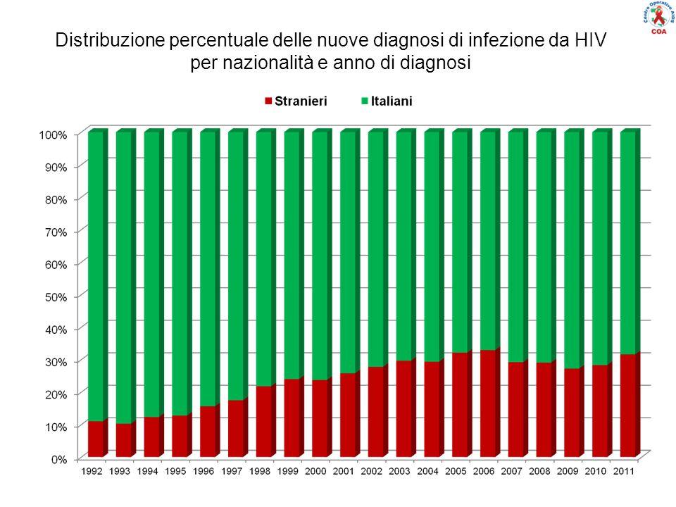 StranieriItaliani Incidenza: 21,0 per 100.000 stranieri residentiIncidenza: 3,9 per 100.000 italiani residenti 16,1-20,0 20,1-24,0 8,1-12,0 12,1-16,0 Incidenza per 100.000 24,1 4,1- 8 0-4 Nd Incidenza delle nuove diagnosi di infezione da HIV per nazionalità e regione di residenza (per 100.000 residenti) (Anno 2011)
