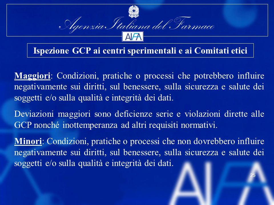 Agenzia Italiana del Farmaco 25 Maggiori: Condizioni, pratiche o processi che potrebbero influire negativamente sui diritti, sul benessere, sulla sicu