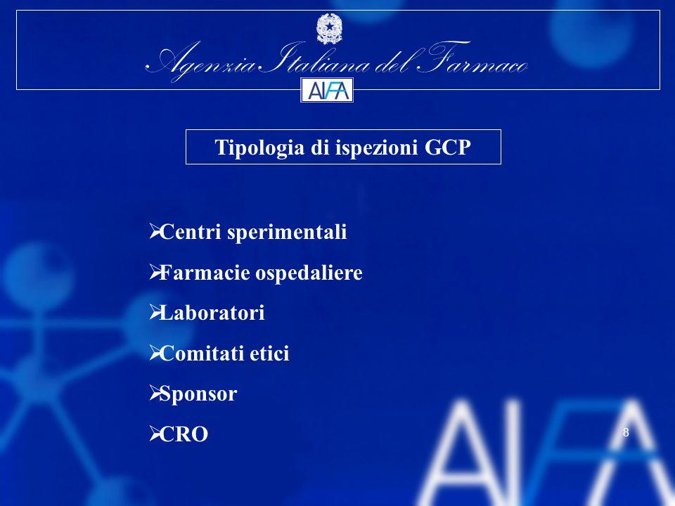 Agenzia Italiana del Farmaco 8 Tipologia di ispezioni GCP Centri sperimentali Farmacie ospedaliere Laboratori Comitati etici Sponsor CRO