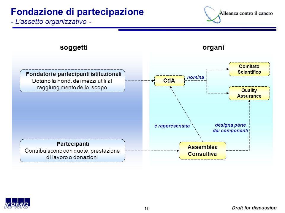 10 Draft for discussion Fondazione di partecipazione - Lassetto organizzativo - CdA Comitato Scientifico Assemblea Consultiva Fondatori e partecipanti istituzionali Dotano la Fond.
