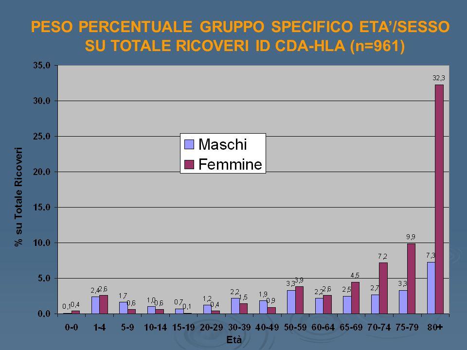 PESO PERCENTUALE GRUPPO SPECIFICO ETA/SESSO SU TOTALE RICOVERI ID CDA-HLA (n=961) Età % su Totale Ricoveri