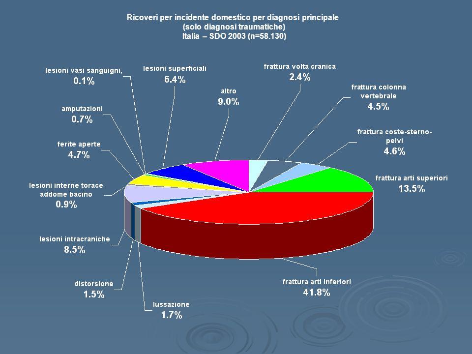 Ricoveri per incidente domestico per diagnosi principale (solo diagnosi traumatiche) Italia – SDO 2003 (n=58.130)