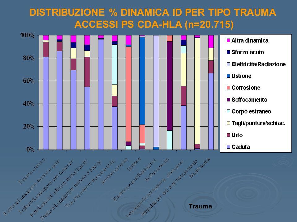 DISTRIBUZIONE % DINAMICA ID PER TIPO TRAUMA ACCESSI PS CDA-HLA (n=20.715) Trauma
