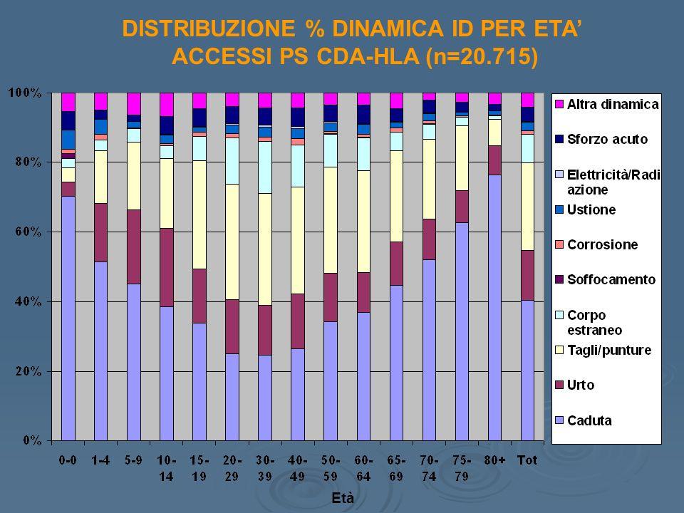 DISTRIBUZIONE % DINAMICA ID PER ETA ACCESSI PS CDA-HLA (n=20.715) Età