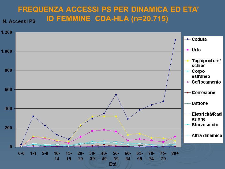 FREQUENZA ACCESSI PS PER DINAMICA ED ETA ID FEMMINE CDA-HLA (n=20.715) Età N. Accessi PS