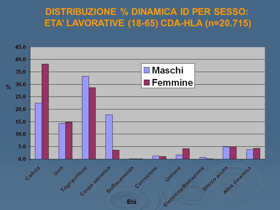 DISTRIBUZIONE % DINAMICA ID PER SESSO: ETA LAVORATIVE (18-65) CDA-HLA (n=20.715) Età %