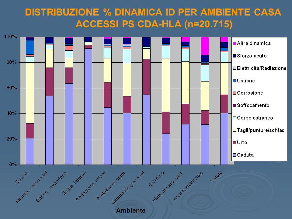 DISTRIBUZIONE % DINAMICA ID PER AMBIENTE CASA ACCESSI PS CDA-HLA (n=20.715) Ambiente