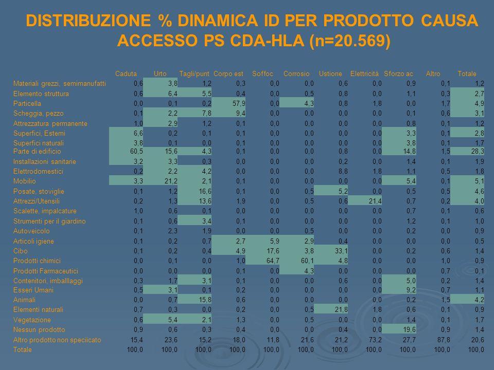 CadutaUrtoTagli/puntCorpo estSoffocCorrosioUstioneElettricitàSforzo acAltroTotale Materiali grezzi, semimanufatti0,63,81,20,30,0 0,60,00,90,11,2 Eleme