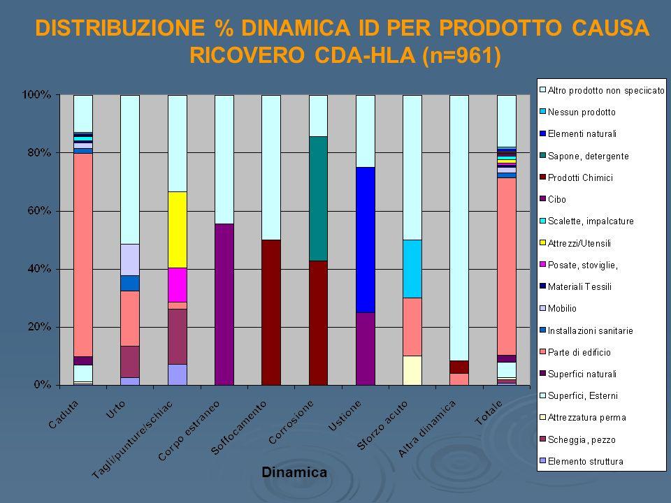 DISTRIBUZIONE % DINAMICA ID PER PRODOTTO CAUSA RICOVERO CDA-HLA (n=961) Dinamica