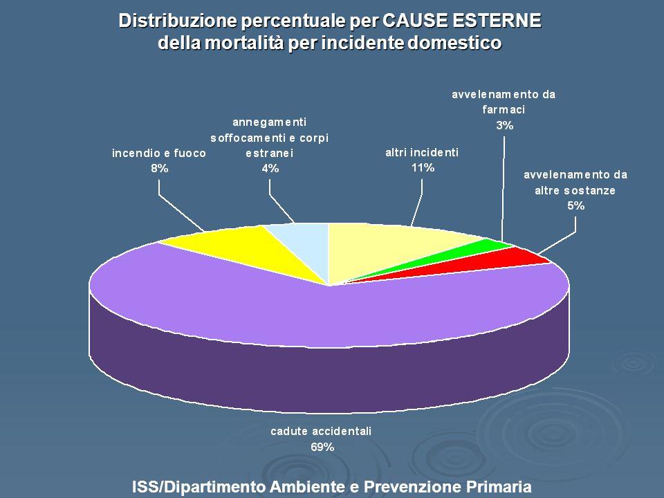 ISS/Dipartimento Ambiente e Prevenzione Primaria Distribuzione percentuale per CAUSE ESTERNE della mortalità per incidente domestico