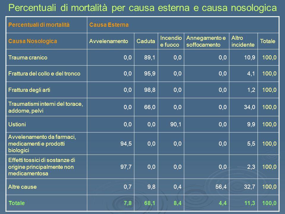 Percentuali di mortalitàCausa Esterna Causa NosologicaAvvelenamentoCaduta Incendio e fuoco Annegamento e soffocamento Altro incidente Totale Trauma cr