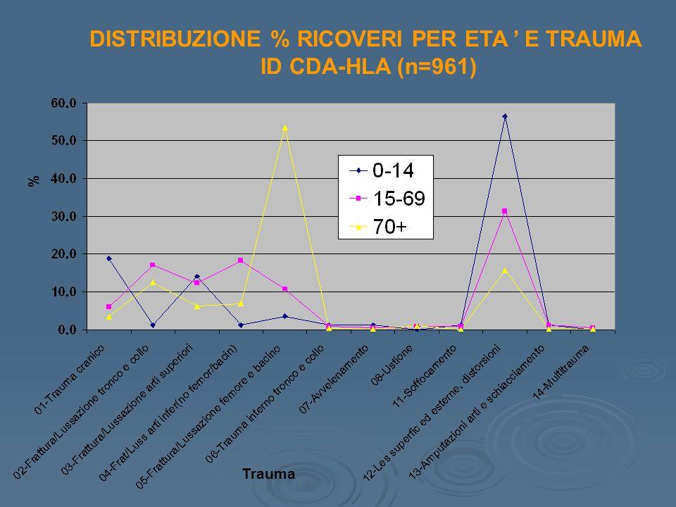 DISTRIBUZIONE % RICOVERI PER ETA E TRAUMA ID CDA-HLA (n=961) Trauma %
