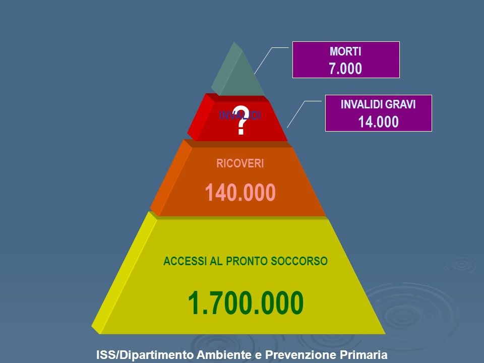 ACCESSI AL PRONTO SOCCORSO 1.700.000 RICOVERI 140.000 ? MORTI 7.000 INVALIDI ISS/Dipartimento Ambiente e Prevenzione Primaria INVALIDI GRAVI 14.000