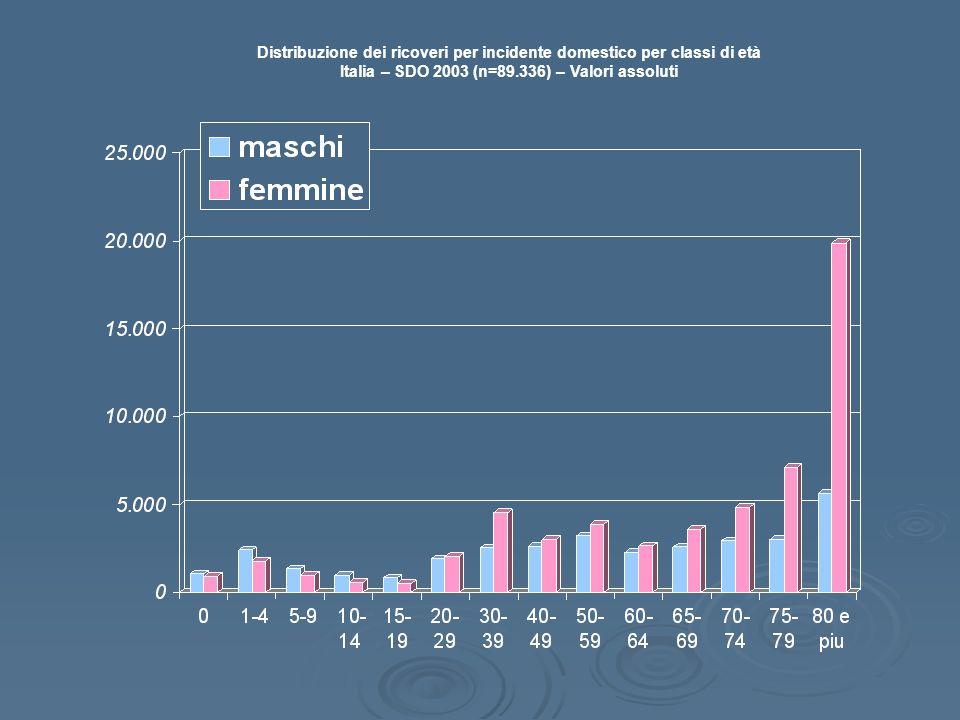 Distribuzione dei ricoveri per incidente domestico per classi di età Italia – SDO 2003 (n=89.336) – Valori assoluti