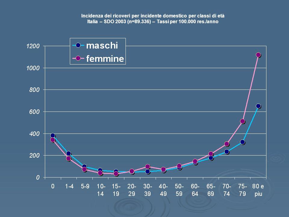 Incidenza dei ricoveri per incidente domestico per classi di età Italia – SDO 2003 (n=89.336) – Tassi per 100.000 res./anno