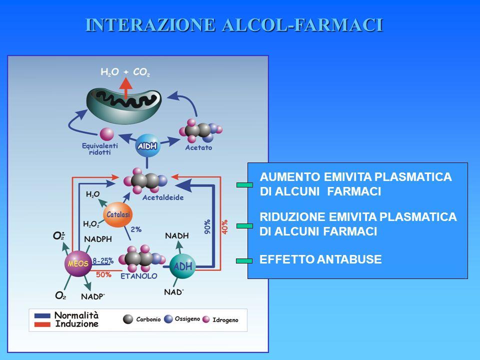 INTERAZIONE ALCOL-FARMACI EFFETTO ANTABUSE RIDUZIONE EMIVITA PLASMATICA DI ALCUNI FARMACI AUMENTO EMIVITA PLASMATICA DI ALCUNI FARMACI