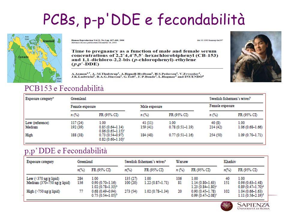 12 PCBs, p-p DDE e fecondabilità PCB153 e Fecondabilità p,p DDE e Fecondabilità