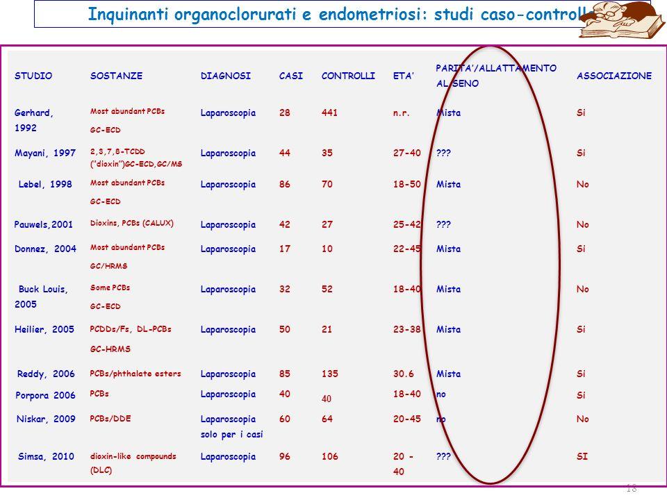 18 STUDIOSOSTANZEDIAGNOSICASICONTROLLIETA PARITA/ALLATTAMENTO AL SENO ASSOCIAZIONE Gerhard, 1992 Most abundant PCBs GC-ECD Laparoscopia28441n.r.MistaSi Mayani, 1997 2,3,7,8-TCDD ( dioxin)GC-ECD,GC/MS Laparoscopia443527-40???Si Lebel, 1998 Most abundant PCBs GC-ECD Laparoscopia867018-50MistaNo Pauwels,2001 Dioxins, PCBs (CALUX) Laparoscopia422725-42???No Donnez, 2004 Most abundant PCBs GC/HRMS Laparoscopia171022-45MistaSi Buck Louis, 2005 Some PCBs GC-ECD Laparoscopia325218-40MistaNo Heilier, 2005 PCDDs/Fs, DL-PCBs GC-HRMS Laparoscopia502123-38MistaSi Reddy, 2006 PCBs/phthalate esters Laparoscopia8513530.6MistaSi Porpora 2006 PCBs Laparoscopia40 18-40no Si Niskar, 2009 PCBs/DDE Laparoscopia solo per i casi 606420-45noNo Simsa, 2010 dioxin-like compounds (DLC) Laparoscopia9610620 - 40 ???SI Inquinanti organoclorurati e endometriosi: studi caso-controllo