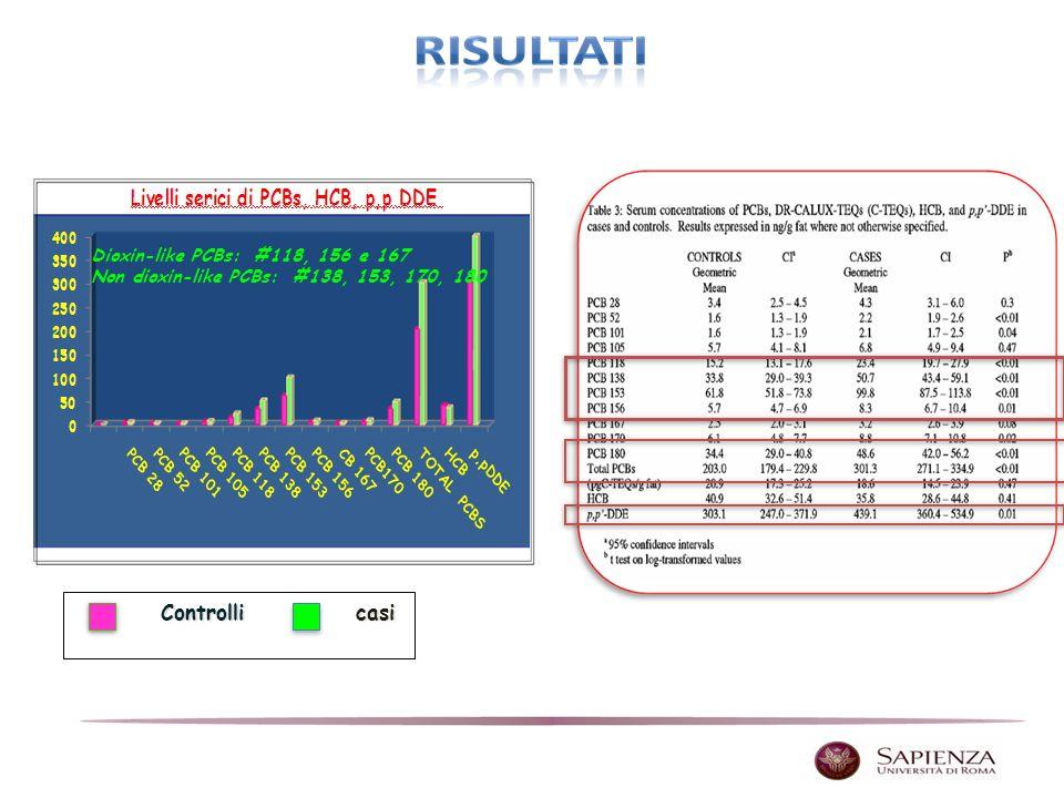 Controllicasi Dioxin-like PCBs: #118, 156 e 167 Non dioxin-like PCBs: #138, 153, 170, 180