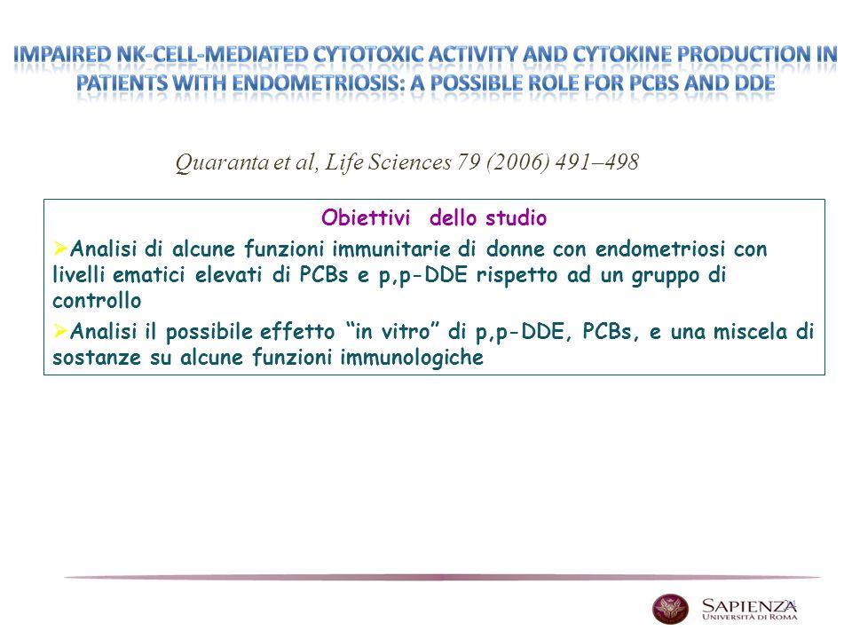24 Obiettivi dello studio Analisi di alcune funzioni immunitarie di donne con endometriosi con livelli ematici elevati di PCBs e p,p-DDE rispetto ad un gruppo di controllo Analisi il possibile effetto in vitro di p,p-DDE, PCBs, e una miscela di sostanze su alcune funzioni immunologiche Quaranta et al, Life Sciences 79 (2006) 491–498