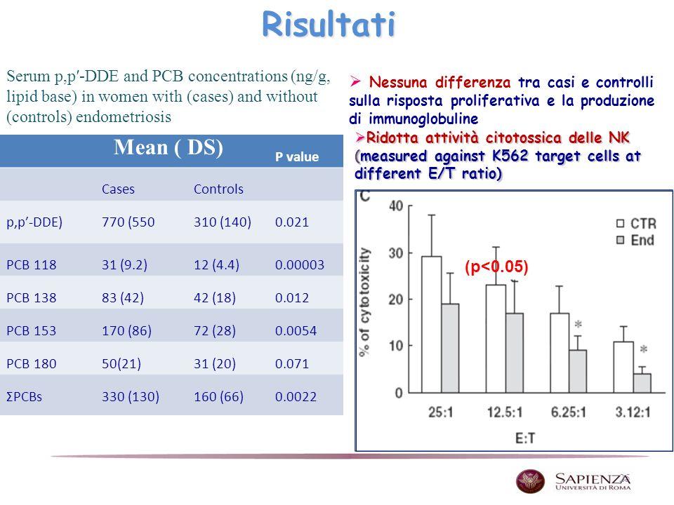 25 (p<0.05) Ridotta attività citotossica delle NK (measured against K562 target cells at different E/T ratio) Ridotta attività citotossica delle NK (measured against K562 target cells at different E/T ratio) Nessuna differenza tra casi e controlli sulla risposta proliferativa e la produzione di immunoglobulineRisultati P value CasesControls p,p-DDE)770 (550310 (140)0.021 PCB 11831 (9.2)12 (4.4)0.00003 PCB 13883 (42)42 (18)0.012 PCB 153170 (86)72 (28)0.0054 PCB 18050(21)31 (20)0.071 ΣPCBs330 (130)160 (66)0.0022 Serum p,p-DDE and PCB concentrations (ng/g, lipid base) in women with (cases) and without (controls) endometriosis Mean ( DS)