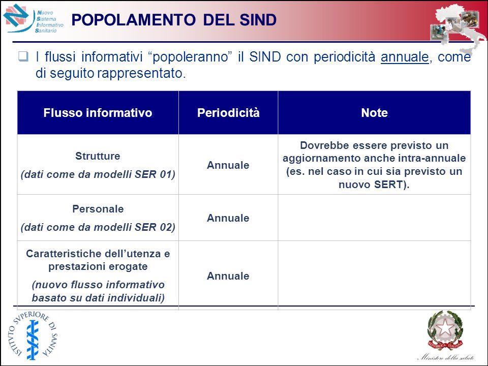 11 POPOLAMENTO DEL SIND I flussi informativi popoleranno il SIND con periodicità annuale, come di seguito rappresentato. Flusso informativoPeriodicità